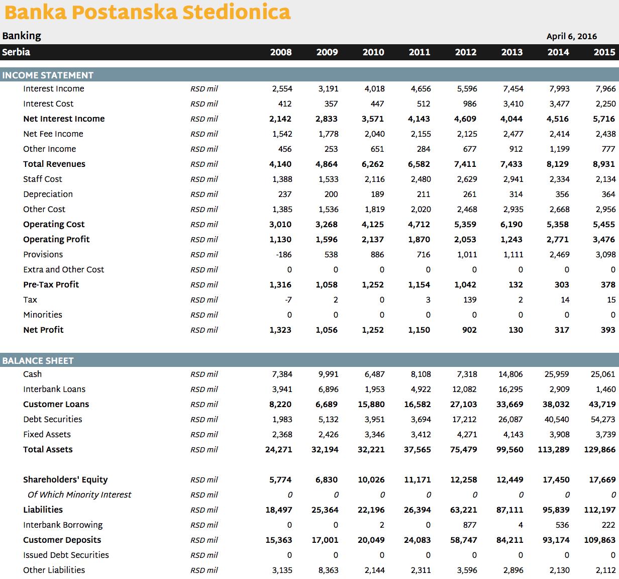 Banka Postanska Stedionica in Numbers