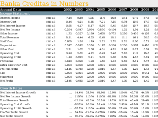 Banka Creditas in Numbers