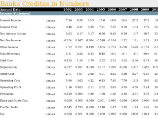 Banka Creditas in Numbers