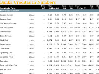 Banka Creditas in Quarterly Numbers
