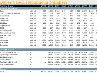 Bayer Czech Republic in Numbers