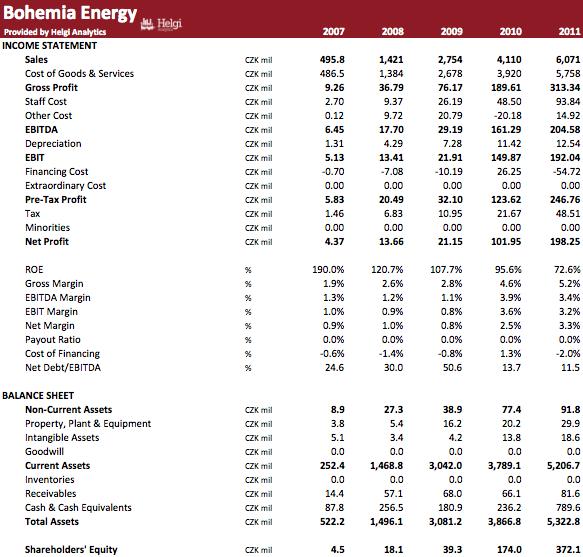 Bohemia Energy in Numbers