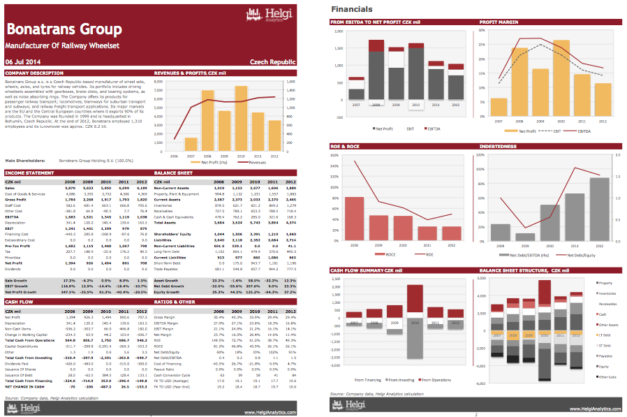 Bonatrans Group at a Glance