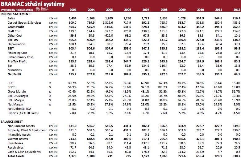 BRAMAC střešní systémy in Numbers