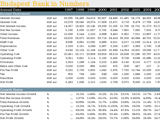 Budapest Bank in Numbers