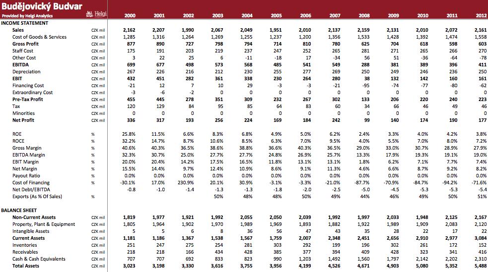 Budějovický Budvar in Numbers
