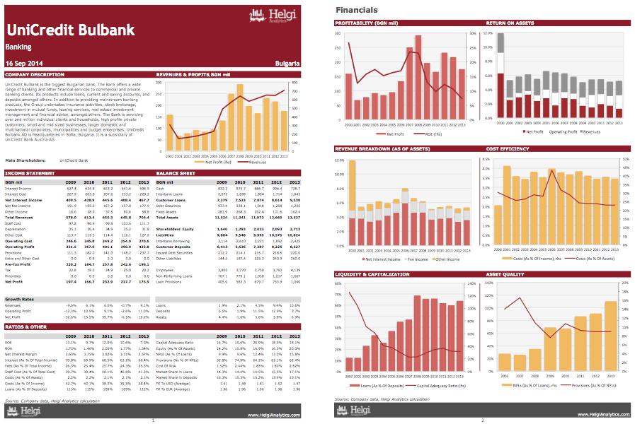 UniCredit Bulbank AS at a Glance