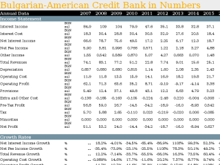 Bulgarian-American Credit Bank in Numbers