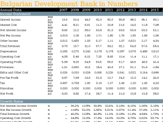 Bulgarian Development Bank in Numbers