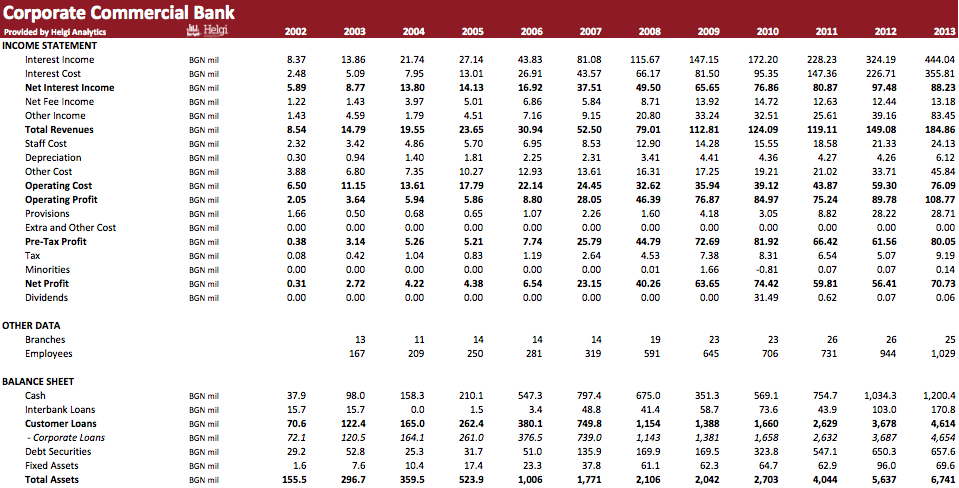 Corporate Commercial Bank in Numbers