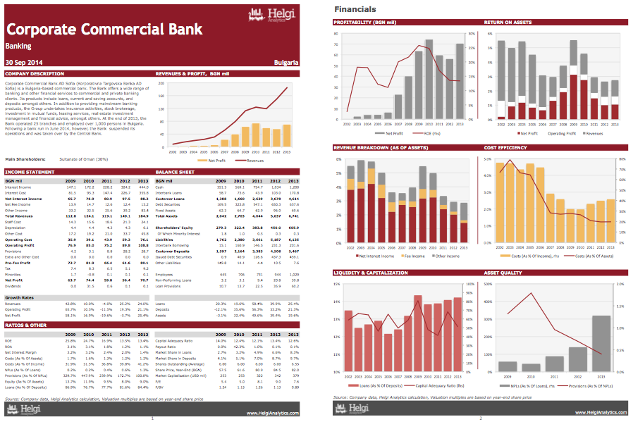 Corporate Commercial Bank AD at a Glance