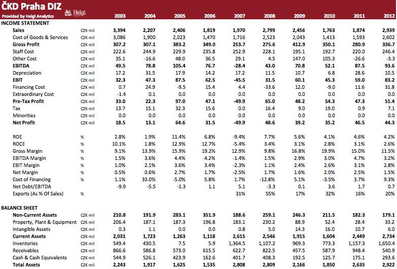 CKD Praha Diz in Numbers