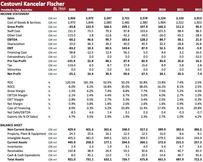 Cestovní Kancelář FISCHER in Numbers