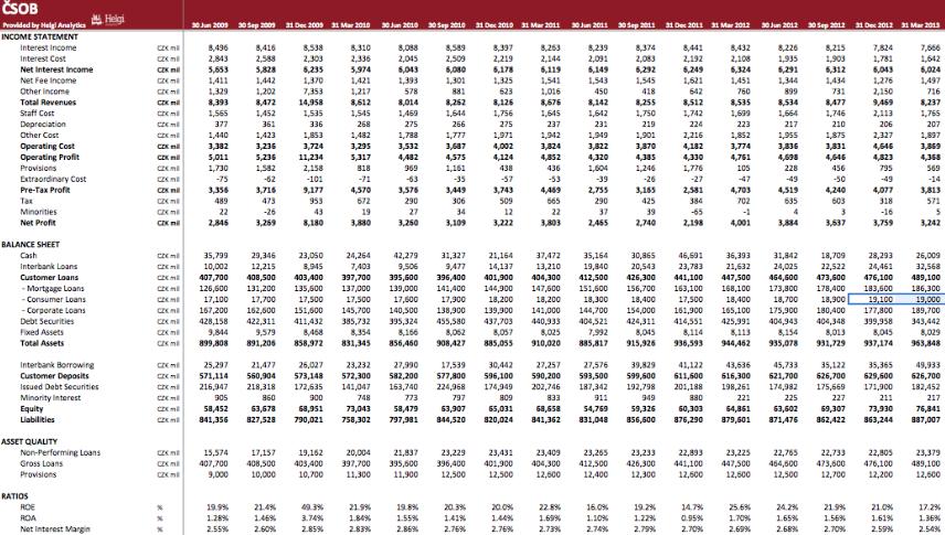 CSOB in Numbers