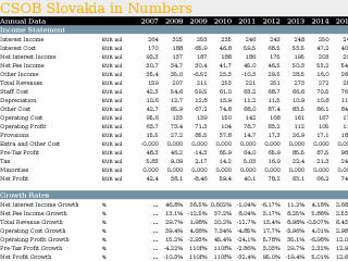 CSOB Slovakia in Numbers