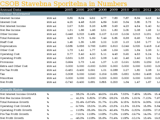 CSOB Stavebna Sporitelna in Numbers