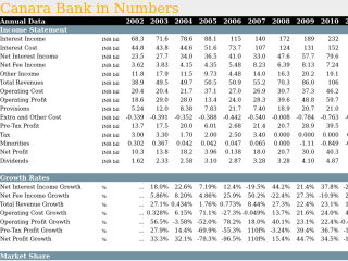 Canara Bank in Numbers