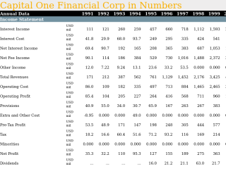 Capital One Financial Corp in Numbers
