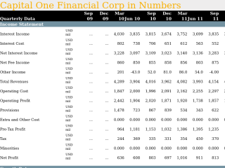 Capital One Financial Corp in Quarterly Numbers