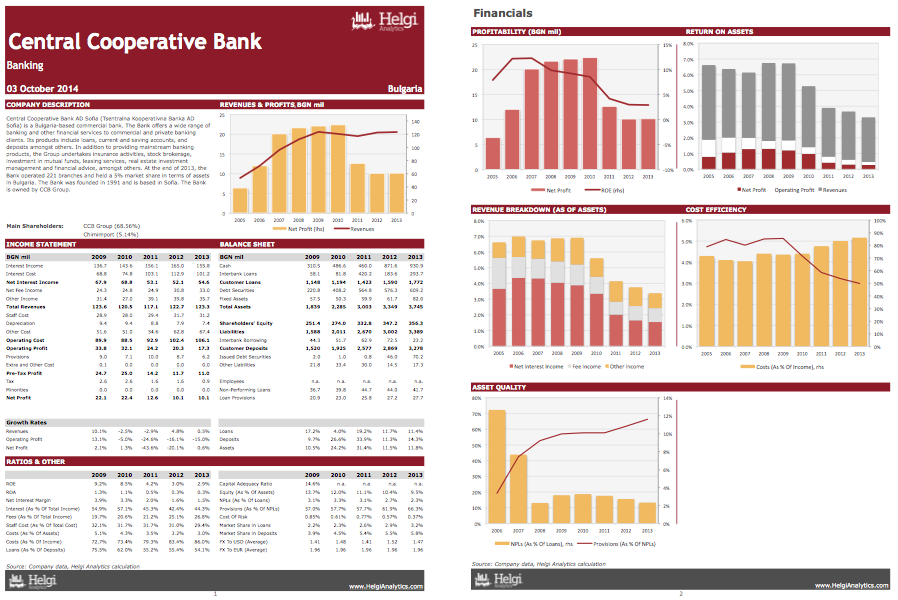 Central Cooperative Bank AD Sofia at a Glance