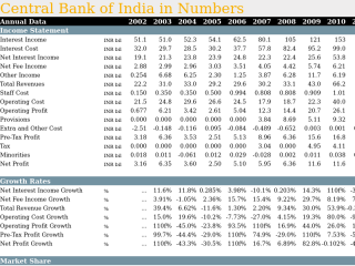 Central Bank of India in Numbers