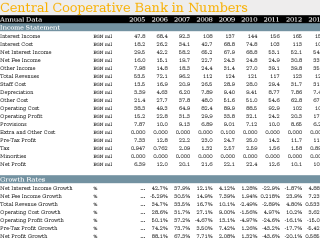 Central Cooperative Bank in Numbers