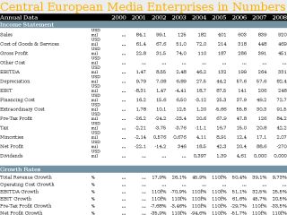 Central European Media Enterprises in Numbers