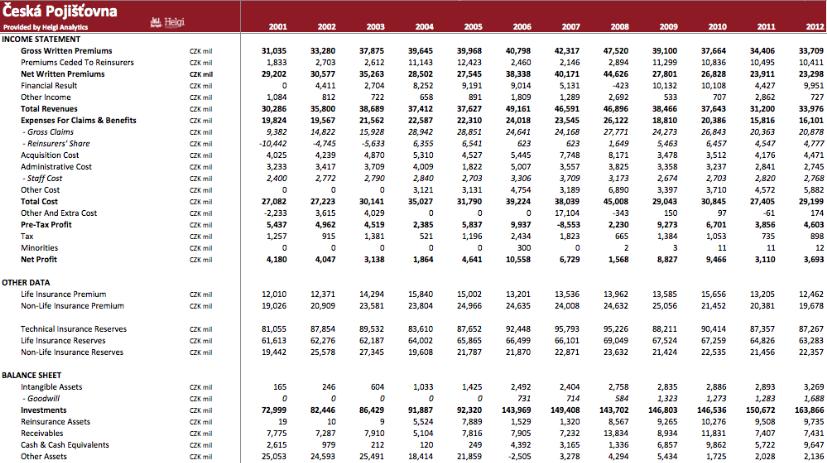 Ceska Pojistovna in Numbers