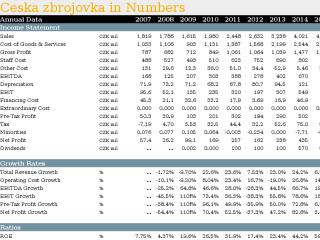 Ceska zbrojovka in Numbers