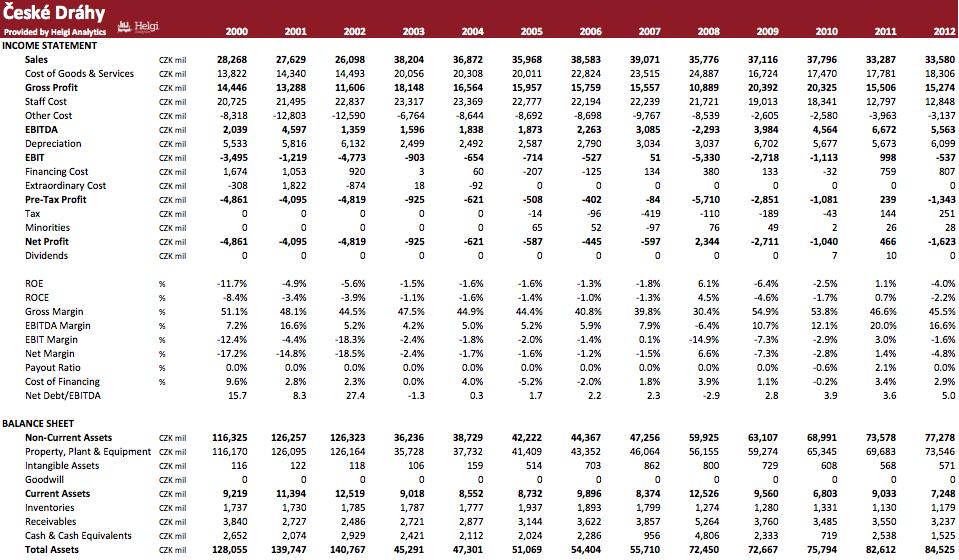 Ceske drahy in Numbers