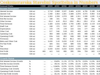 Ceskomoravska Stavebni Sporitelna in Numbers