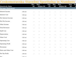 Ceskomoravska Stavebni Sporitelna in Quarterly Numbers