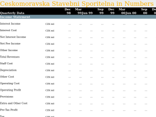 Ceskomoravska Stavebni Sporitelna in Quarterly Numbers