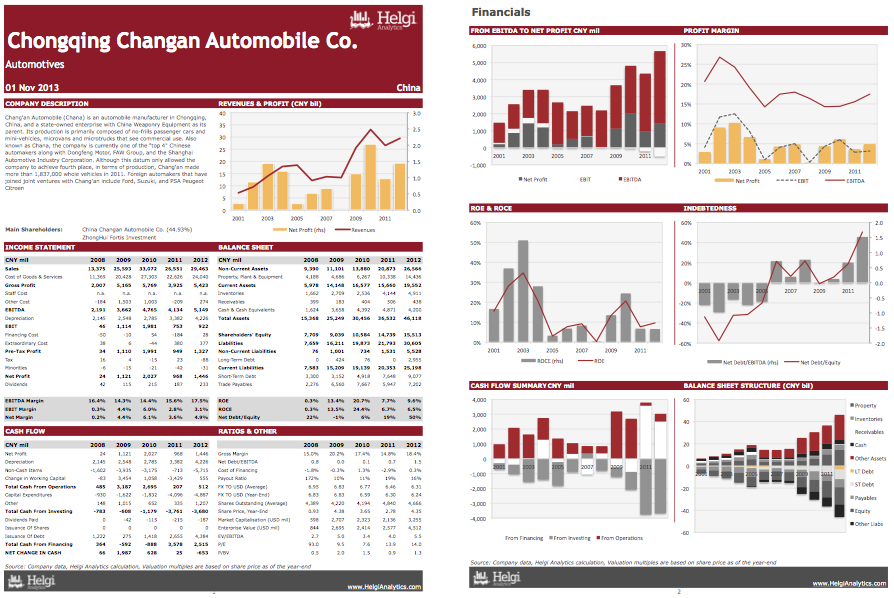 Chang'an Automobile Co. at a Glance