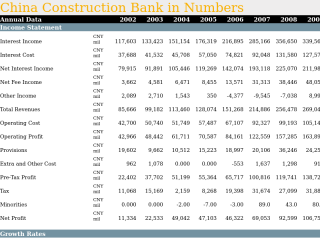 China Construction Bank in Numbers