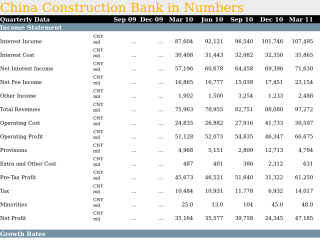 China Construction Bank in Quarterly Numbers