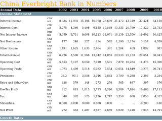 China Everbright Bank in Numbers