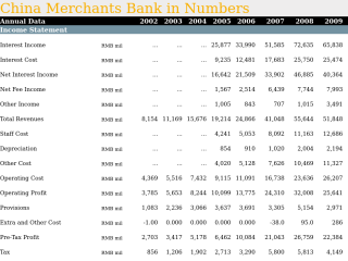 China Merchants Bank in Numbers