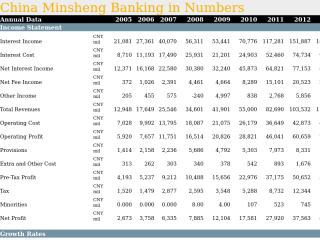 China Minsheng Banking in Numbers