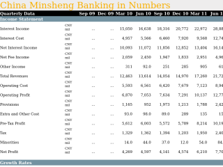 China Minsheng Banking in Quarterly Numbers