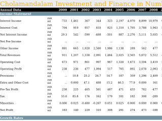 Cholamandalam Investment and Finance in Numbers