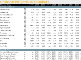 Citibank Bulgaria in Numbers