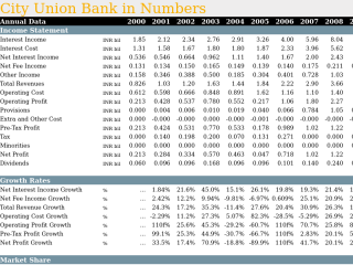 City Union Bank in Numbers