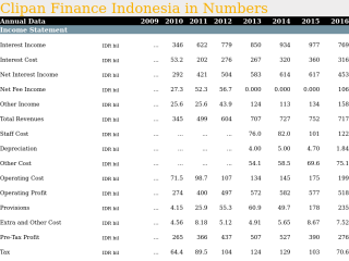 Clipan Finance Indonesia in Numbers