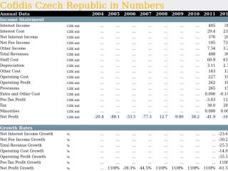 Cofidis Czech Republic in Numbers