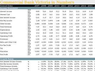 Commercial Bank Victoria in Numbers