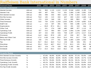 Comparison of 11 Companies within Raiffeisen New Europe