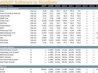 Comparison of 14 Companies in Czech IT Industry