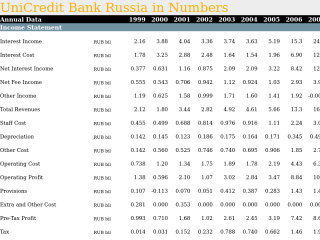 Comparison of 17 Banks in Russia
