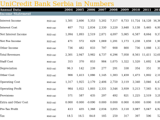 Comparison of 18 Banks in Serbia